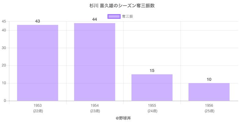 #杉川 喜久雄のシーズン奪三振数