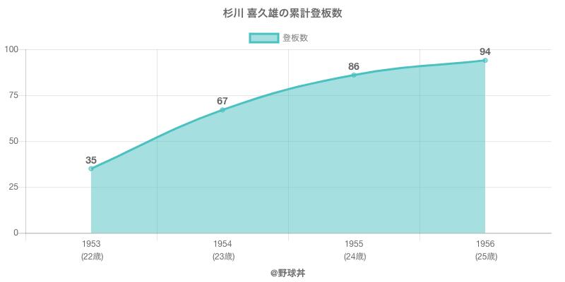 #杉川 喜久雄の累計登板数