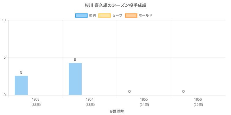#杉川 喜久雄のシーズン投手成績