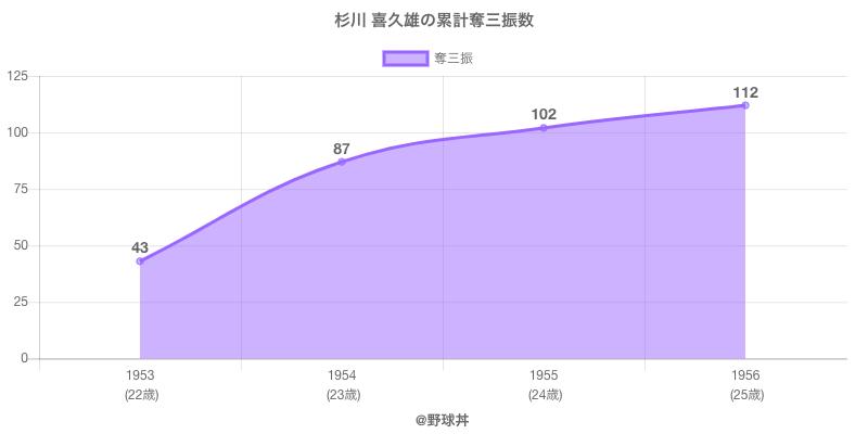 #杉川 喜久雄の累計奪三振数