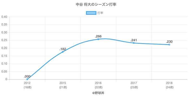 中谷 将大のシーズン打率