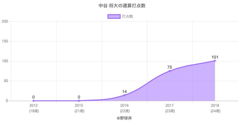 #中谷 将大の通算打点数