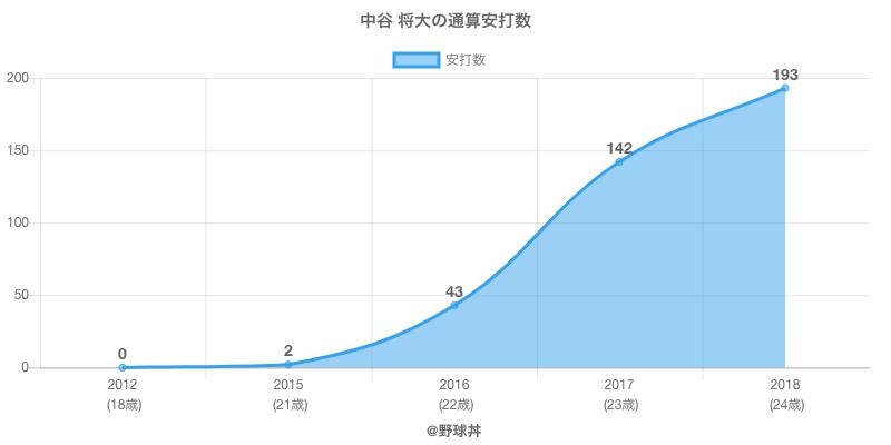 #中谷 将大の通算安打数