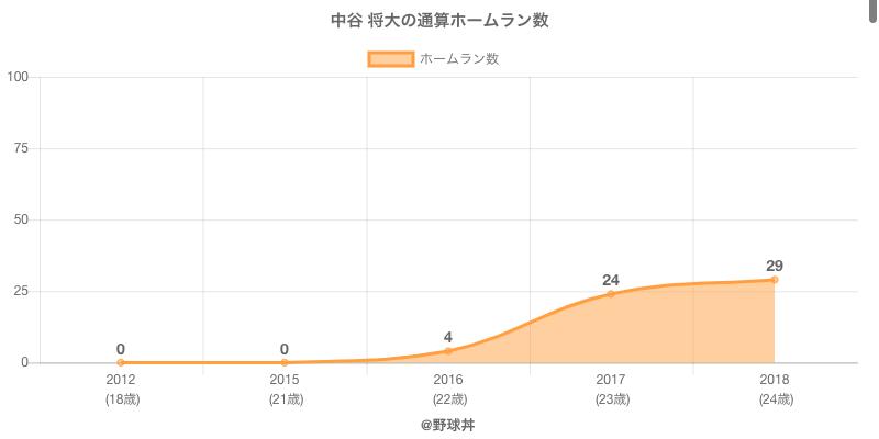 #中谷 将大の通算ホームラン数