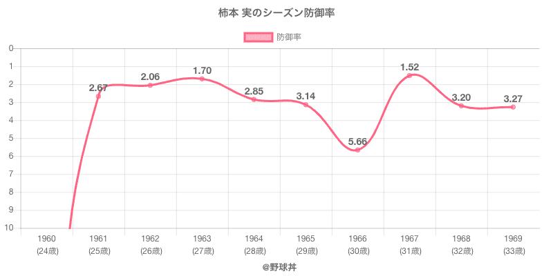 柿本 実のシーズン防御率