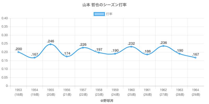 山本 哲也のシーズン打率