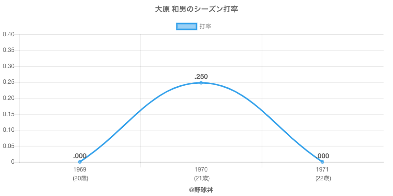 大原 和男のシーズン打率