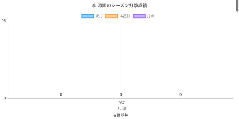 #李 源国のシーズン打撃成績