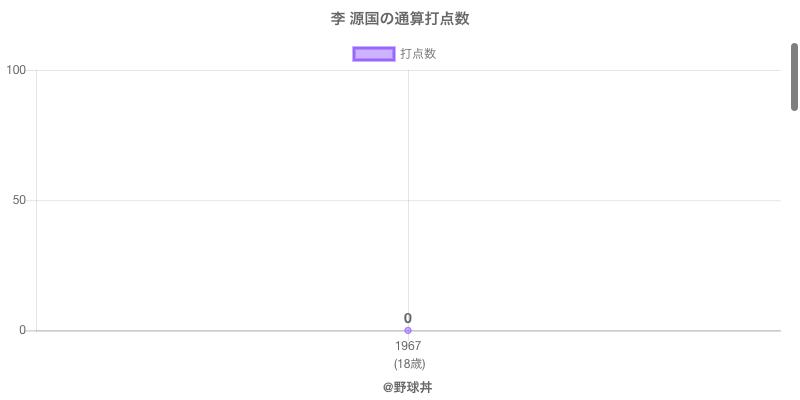 #李 源国の通算打点数