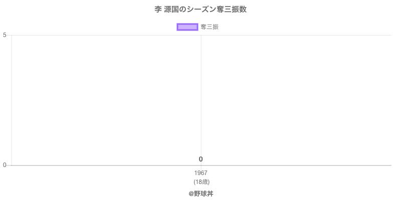 #李 源国のシーズン奪三振数