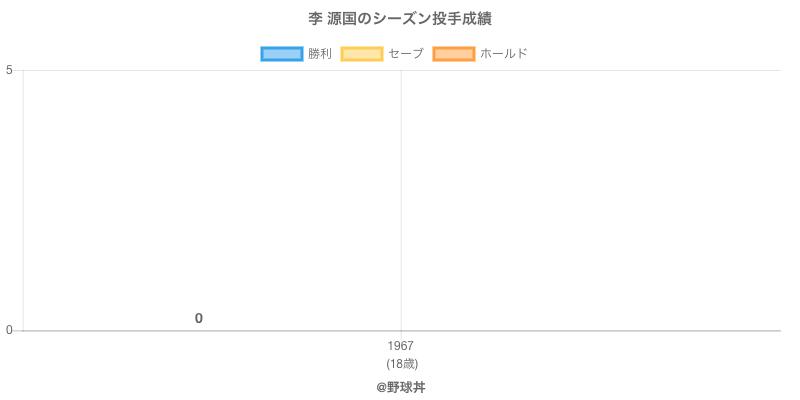#李 源国のシーズン投手成績