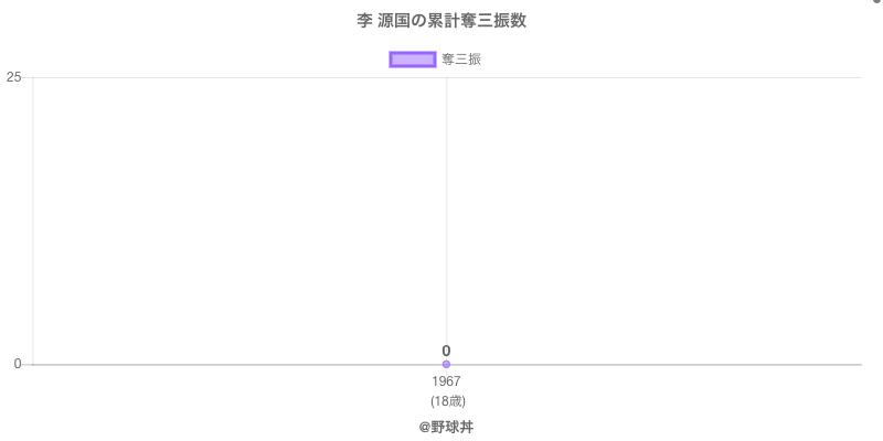 #李 源国の累計奪三振数