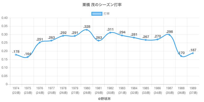 栗橋 茂のシーズン打率