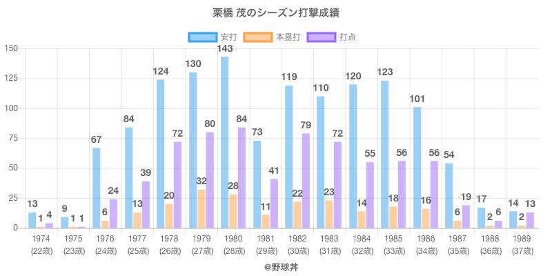 #栗橋 茂のシーズン打撃成績