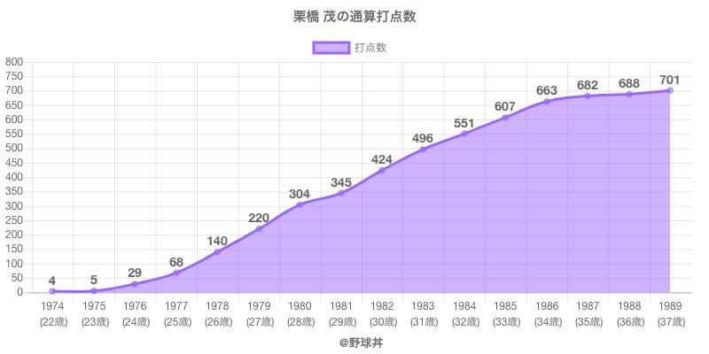 #栗橋 茂の通算打点数