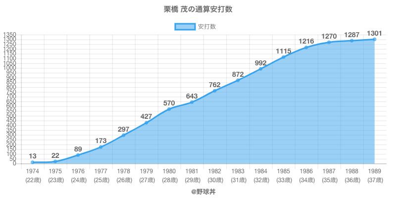 #栗橋 茂の通算安打数