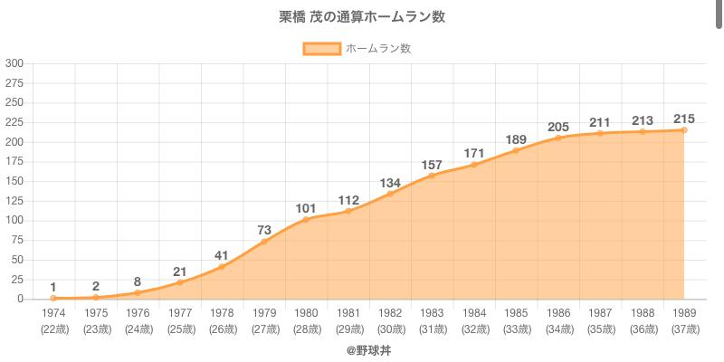 #栗橋 茂の通算ホームラン数