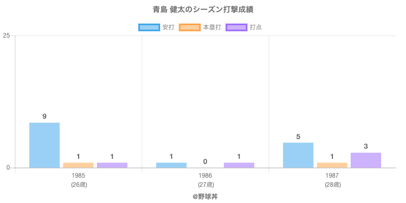 #青島 健太のシーズン打撃成績