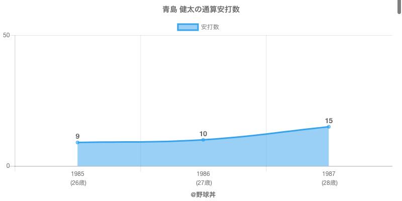 #青島 健太の通算安打数