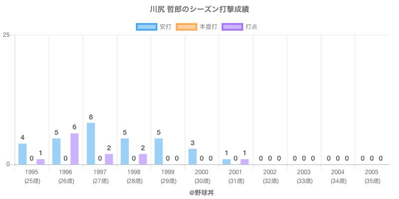 #川尻 哲郎のシーズン打撃成績