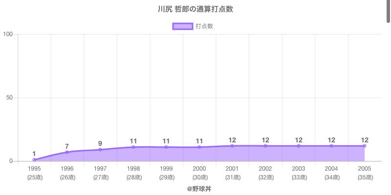 #川尻 哲郎の通算打点数