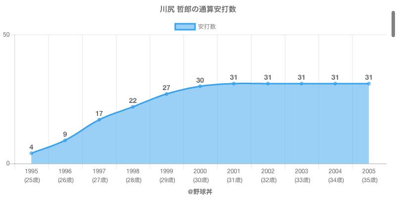 #川尻 哲郎の通算安打数