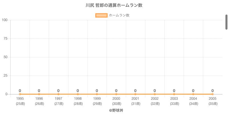 #川尻 哲郎の通算ホームラン数
