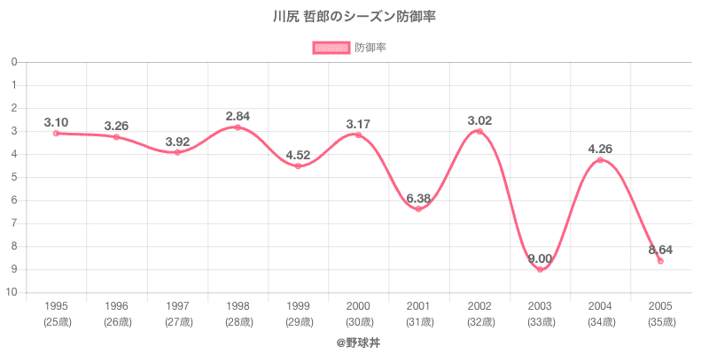 川尻 哲郎のシーズン防御率