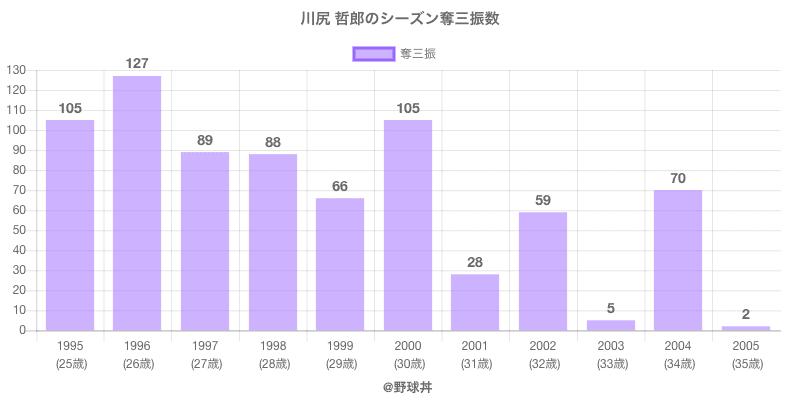 #川尻 哲郎のシーズン奪三振数