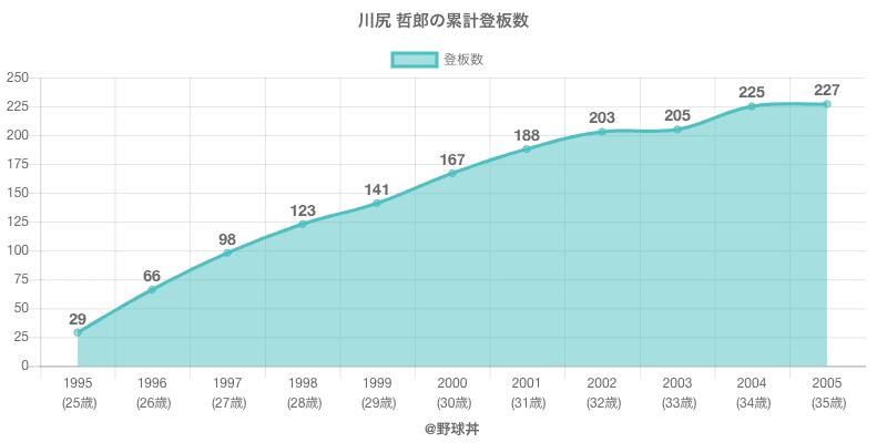 #川尻 哲郎の累計登板数