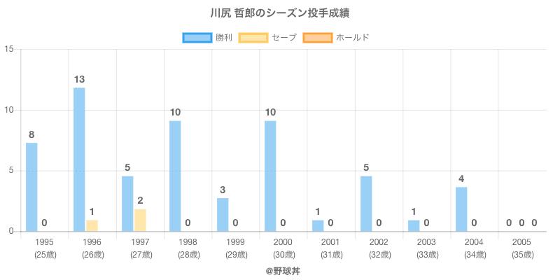 #川尻 哲郎のシーズン投手成績
