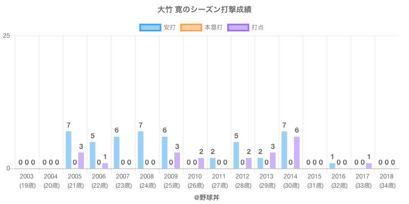 #大竹 寛のシーズン打撃成績