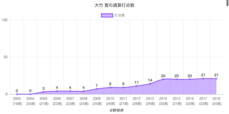#大竹 寛の通算打点数