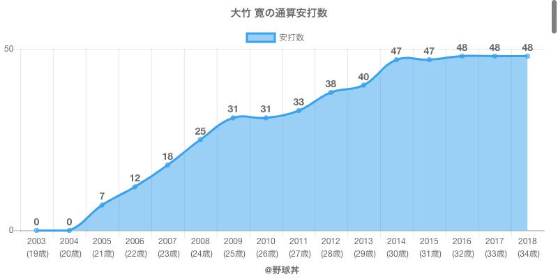 #大竹 寛の通算安打数
