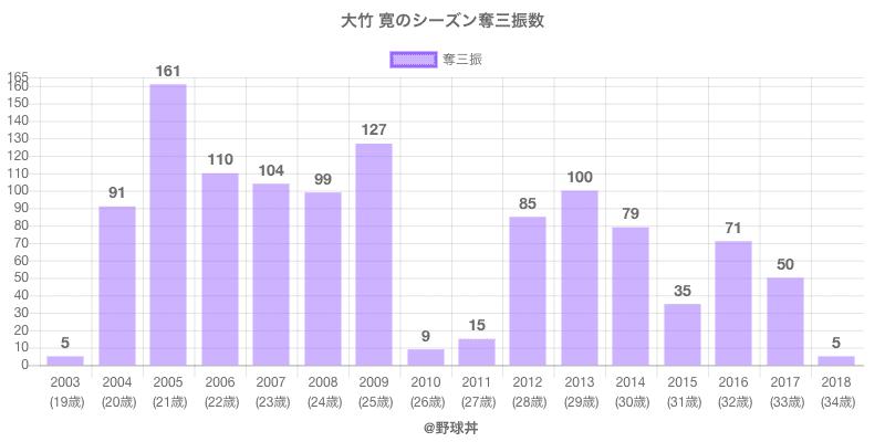 #大竹 寛のシーズン奪三振数