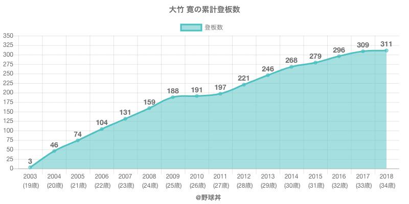 #大竹 寛の累計登板数