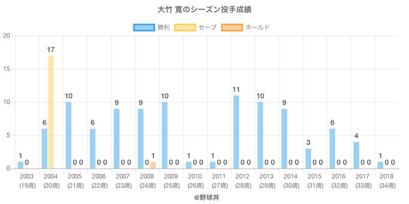 #大竹 寛のシーズン投手成績
