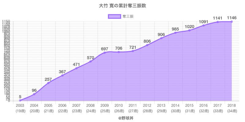 #大竹 寛の累計奪三振数