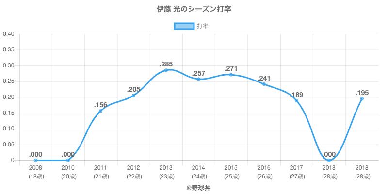 伊藤 光のシーズン打率