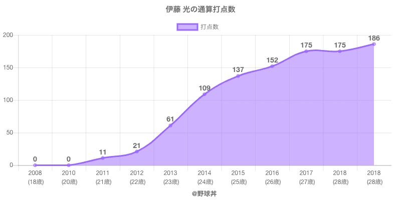 #伊藤 光の通算打点数