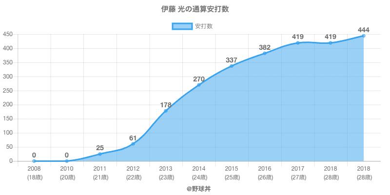 #伊藤 光の通算安打数
