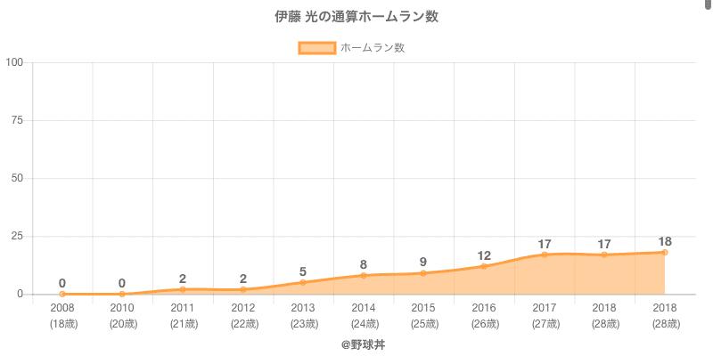 #伊藤 光の通算ホームラン数