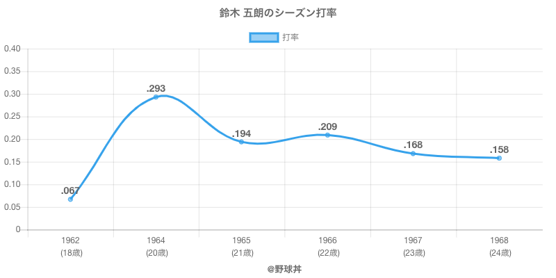 鈴木 五朗のシーズン打率