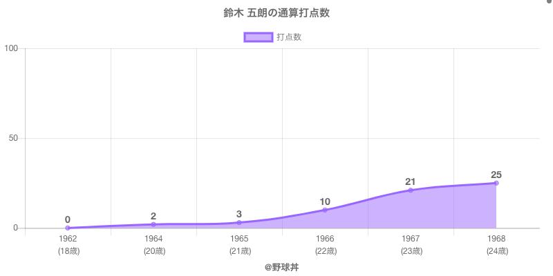 #鈴木 五朗の通算打点数