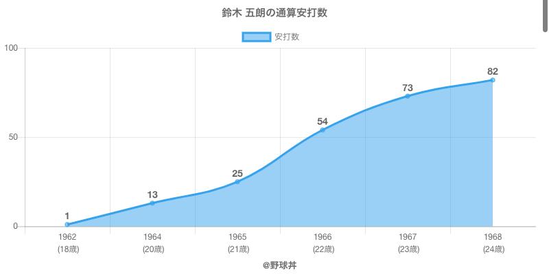 #鈴木 五朗の通算安打数