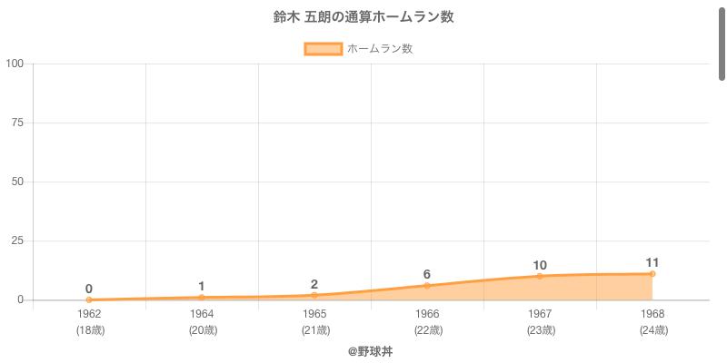 #鈴木 五朗の通算ホームラン数