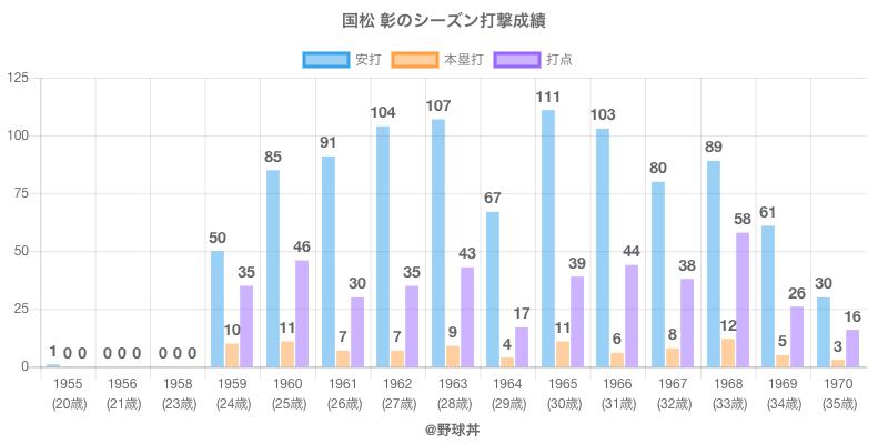 #国松 彰のシーズン打撃成績