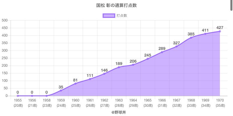 #国松 彰の通算打点数