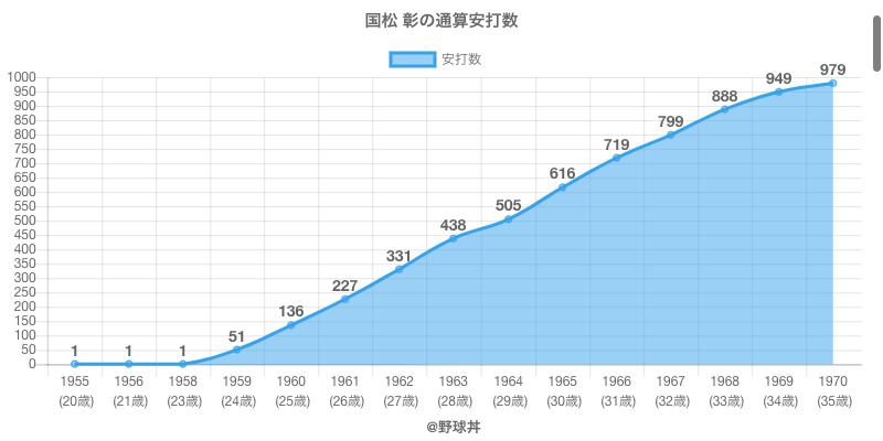 #国松 彰の通算安打数