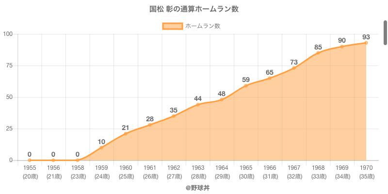 #国松 彰の通算ホームラン数